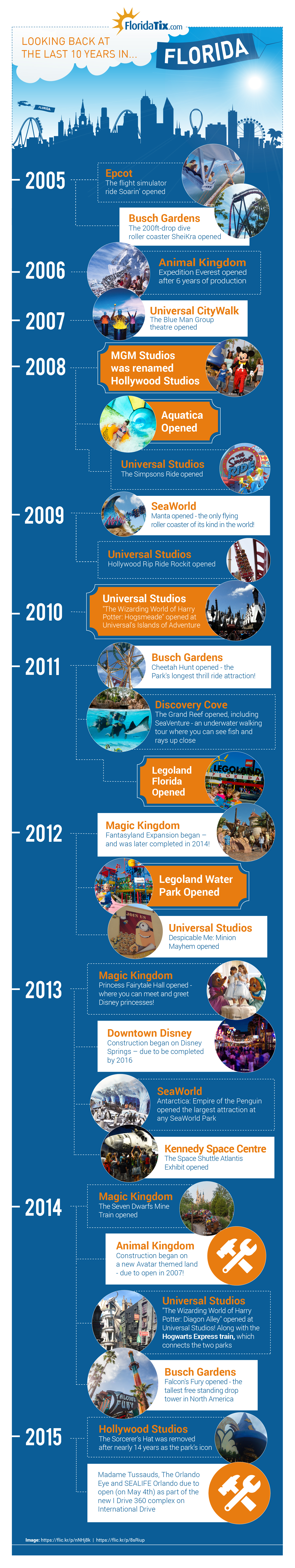 10 years of Florida Timeline - Infographic