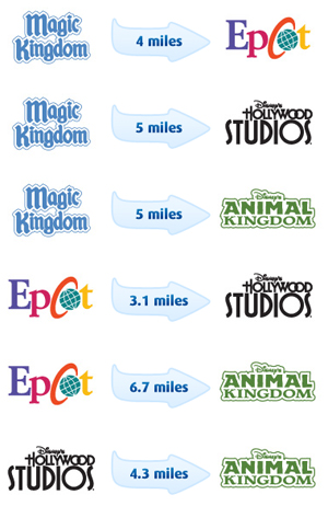 Disney park Distances